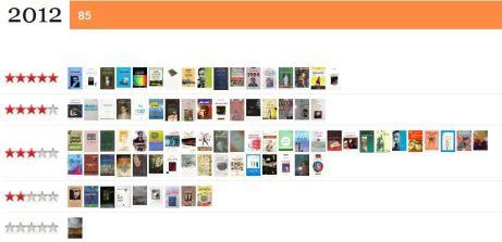 تقييمي للكتب التي قرأتها